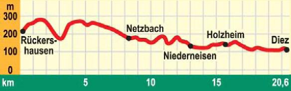 Aarhöhenweg Höhenprofil und Streckenangaben